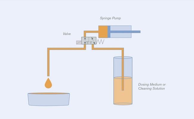 Application Syringe Pump Dosing