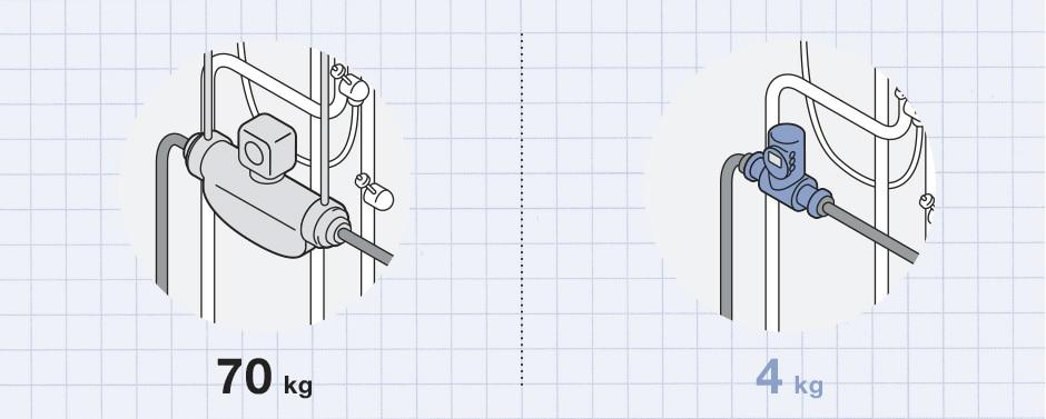 Grafische Gegenüberstellung zweier Lösungen für die Integration eines Durchflussmessers in eine Anlage: Coriolis-Messgerät mit 70 kg Gewicht versus Flowave mit 4 kg Gewicht