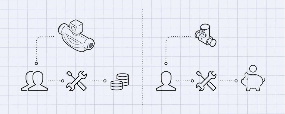 Grafische Gegenüberstellung der Messverfahren: Coriolis-Messgerät kombiniert mit Symbolen: 2 Personen, Schraubenschlüssel mit Schraubendreher, Münzstapel versus Flowave kombiniert mit Symbolen: 1 Person, Schraubenschlüssel mit Schraubendreher, Sparschwein