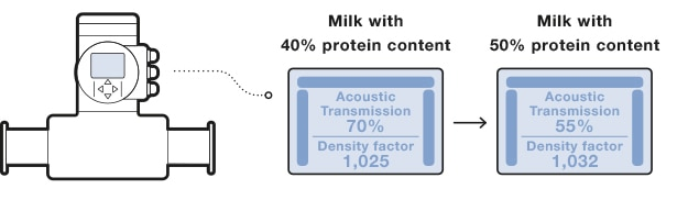 FLOWave measuring protein content of milk