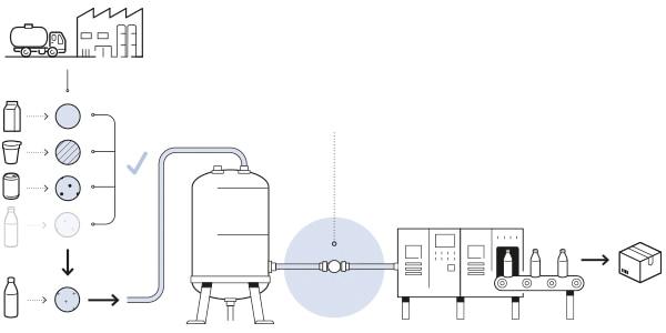 Flow Meter in Food processing